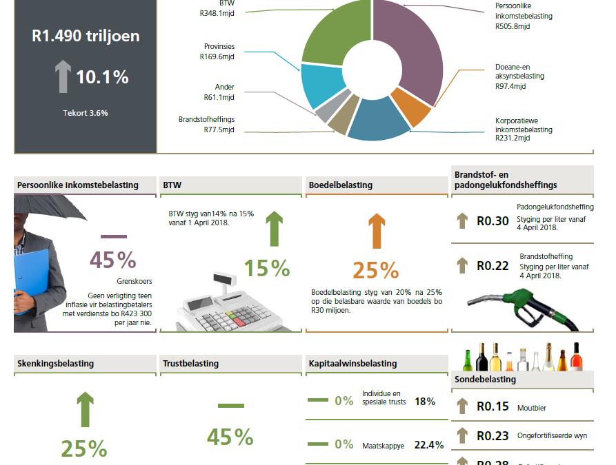 Begroting 2018: Hoogtepunte en implikasies