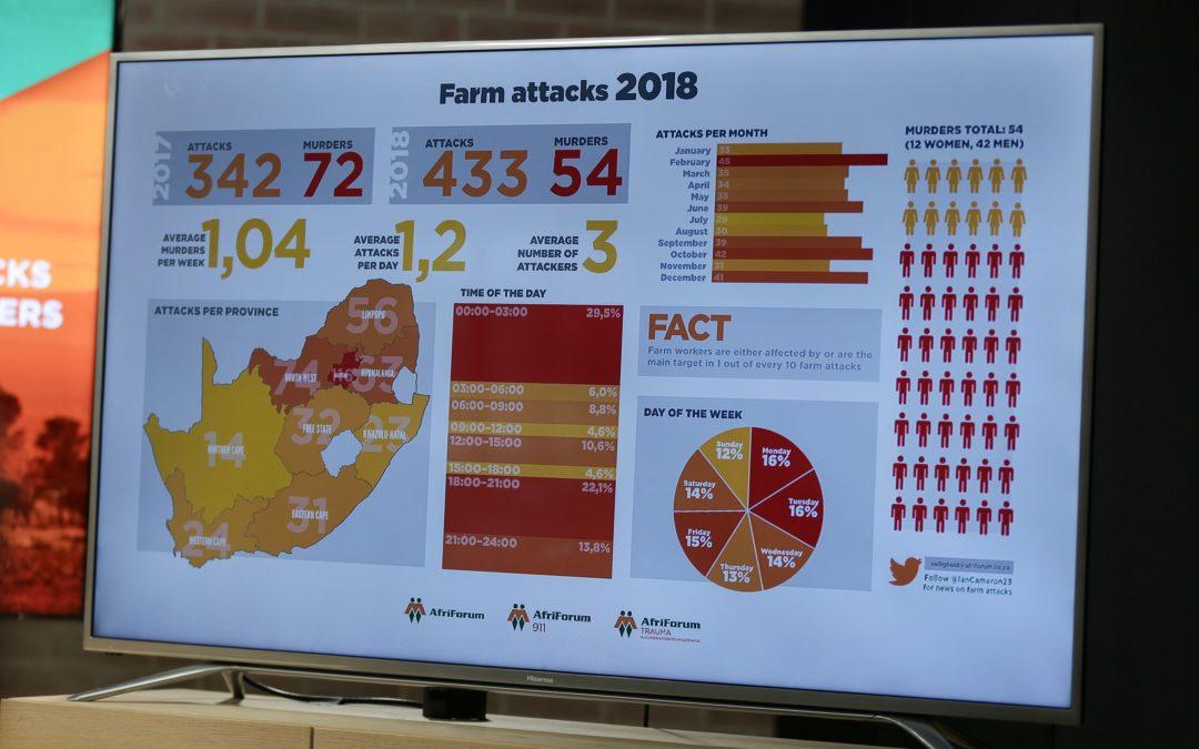 Farm attacks increase, but farm murders decrease